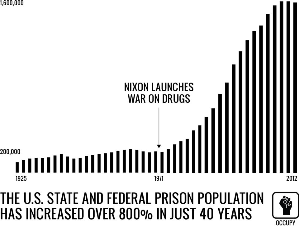 us war on drugs research paper
