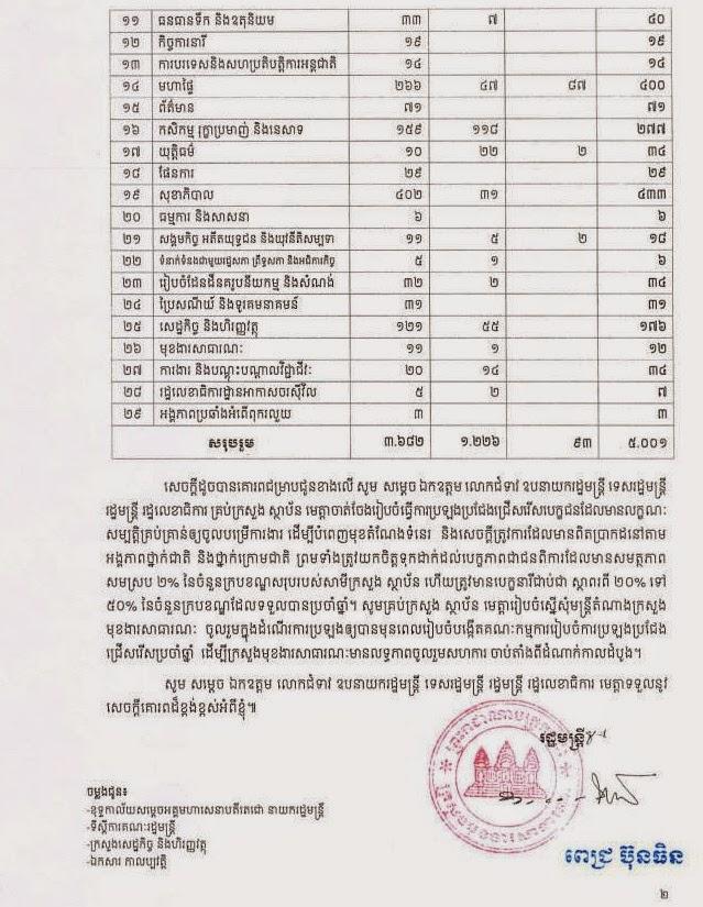 http://www.cambodiajobs.biz/2015/04/5001.html