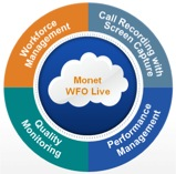 Unified workforce optimization for call centers