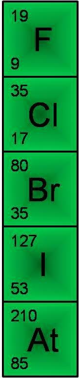 Periodic Table Spm Halogens