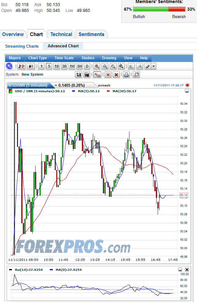 Best forex trading software in india