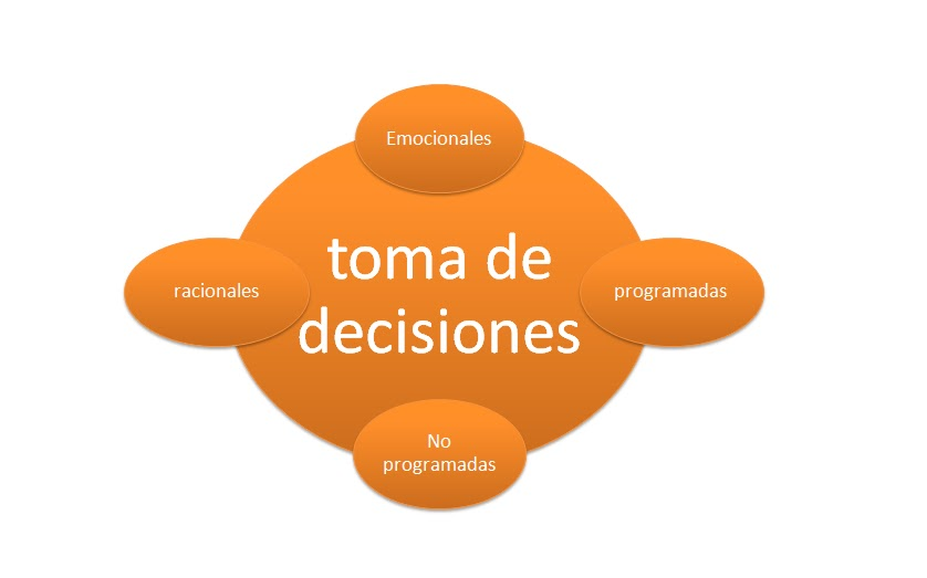 toma de decisiones Tanto en materia comercial, como en temas personales, nuestra vida se desarrolla en una secuencia de permanentes decisiones la toma de decisiones equivocadas: provoca frustración.