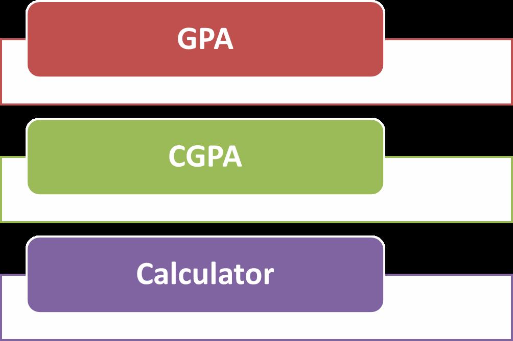 Anna University GPA/CGPA CALCULATE ONLINE - Calculate Anna