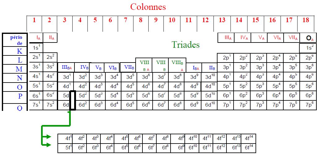Chimie atomistique tableau p riodique cours exercices for W tableau periodique