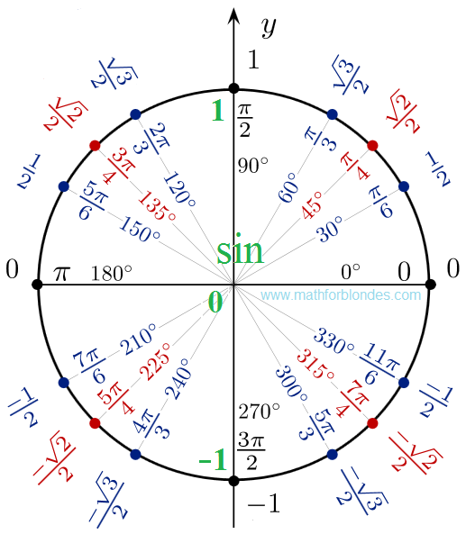 Mathematics For Blondes: Unit circle
