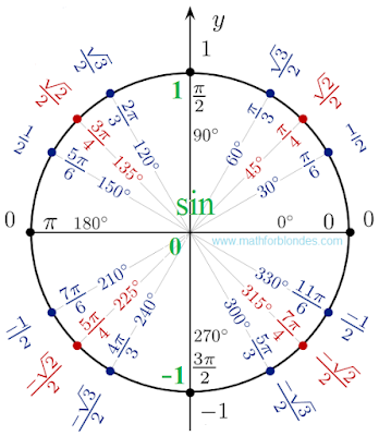 Unit circle sinuses. Sin 0, sin 30, sin 45, sin 60, sin 90. Mathematics for blondes.
