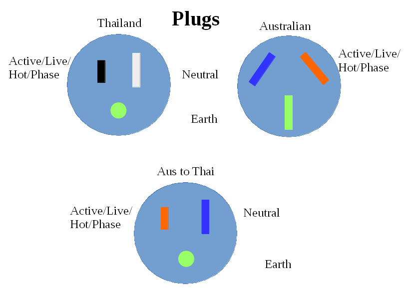 Power Plug Wiring Australia - Wiring Diagrams on plug fuse, electrical plug diagram, fuel line diagram, plug wire, 7 rv plug diagram, plug circuit breaker, 6.2 glow plug controller diagram, trailer light plug diagram, 12 volt latching relay diagram, plug connector, plug socket diagram, power diagram, wire light switch from outlet diagram, plug safety, plug switch, plug valve, plug lighting diagram, chevy 305 firing order diagram, spark plugs diagram, network diagram,