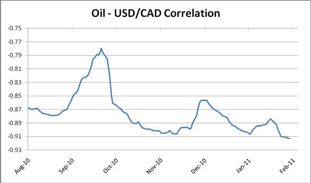 Forex oil correlation