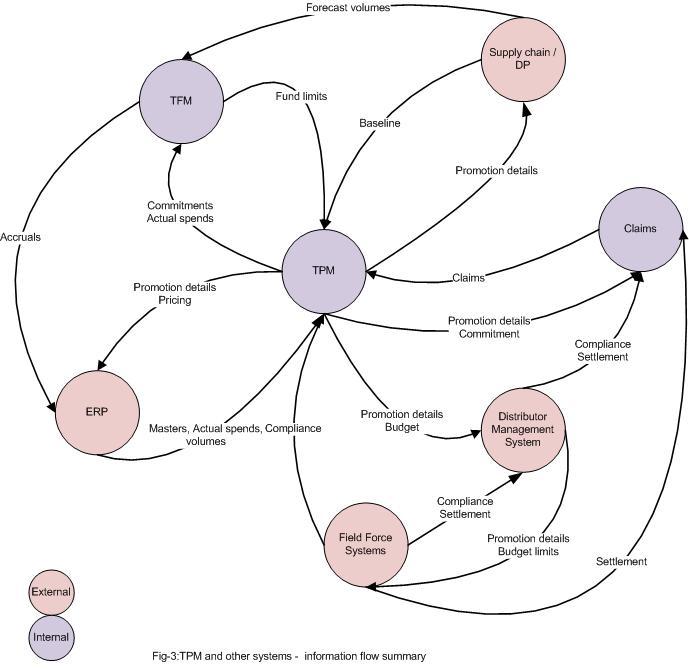 Trade fund management system