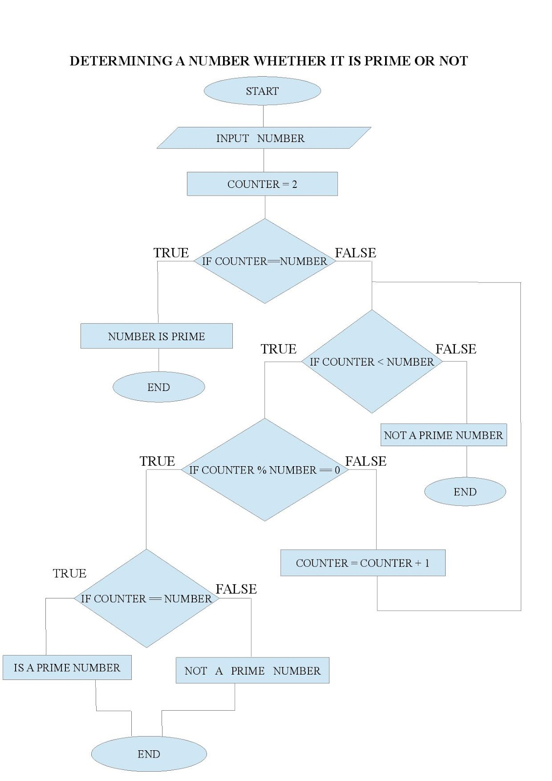 Computer science topic 2 logic building using pseudo code flowchart showing whether a number is prime or not nvjuhfo Gallery