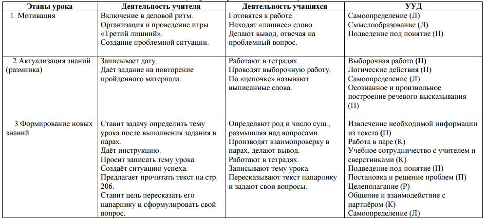 Технологическая карта по фгос по русскому языку 5 класс