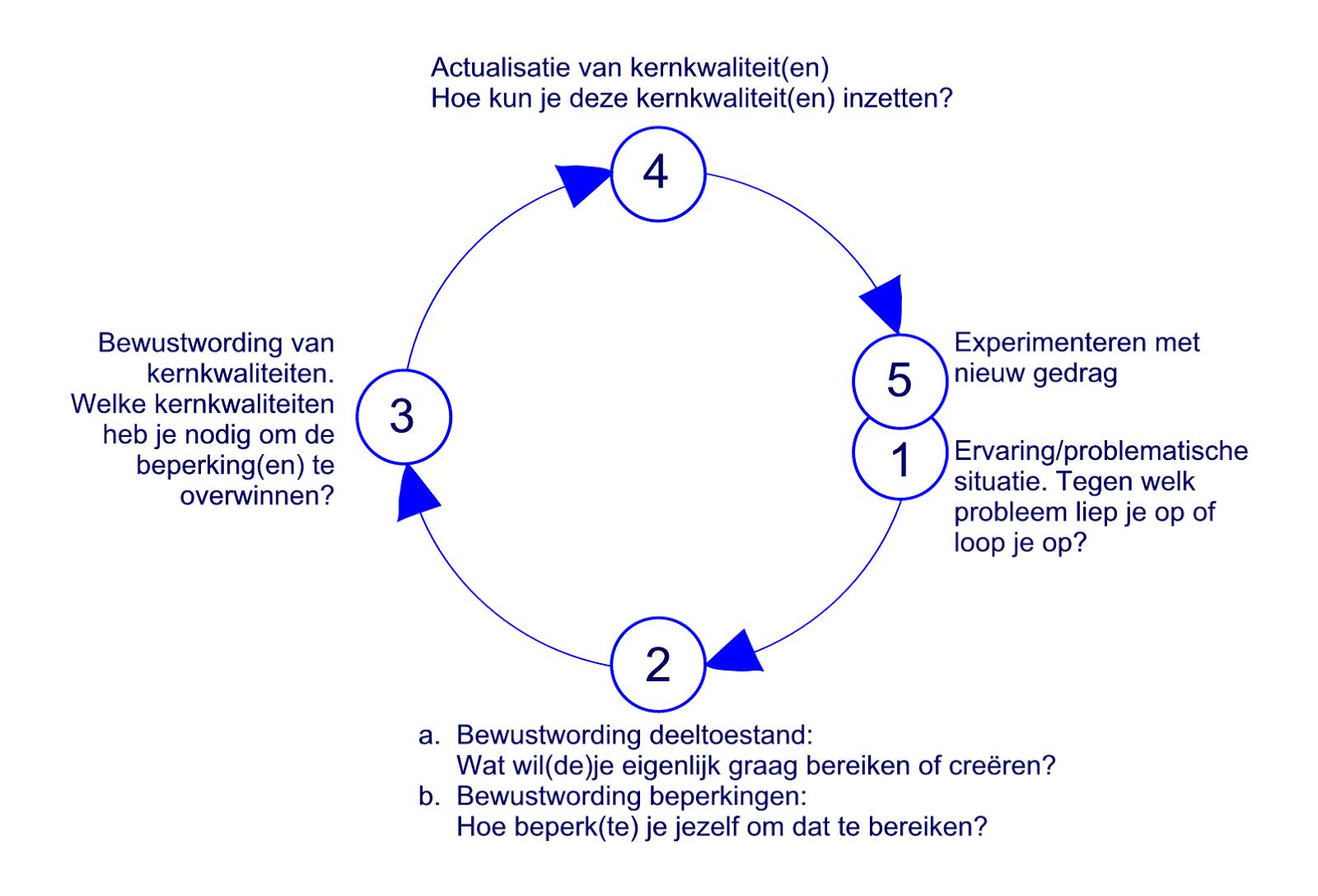Rob Segers: Het spiraalmodel voor reflectie van Korthagen