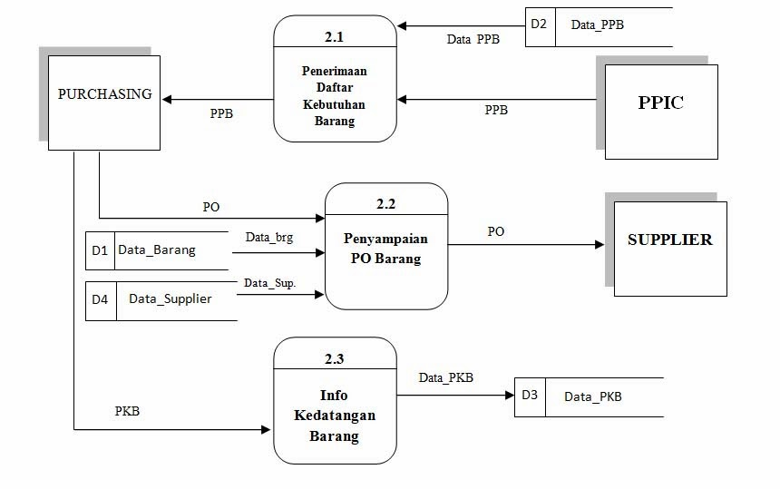 Analisa sistem informasi persediaan bahan baku perusahaan diagram detail 20 sistem berjalan ccuart Gallery