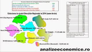 Contribuția județelor și regiunilor la bugetul general centralizat în 2014