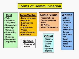 Organizational Communication ppt slide 2