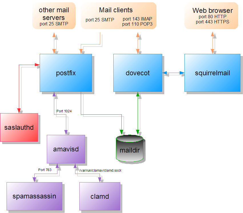 linux mail server configuration Install and configure a postfix mail server there are a number of reasons why you would want to set up your own linux mail server you are in a company that has needs for a more reliable.