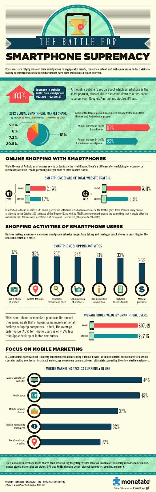 Monetate Marketing Infographics
