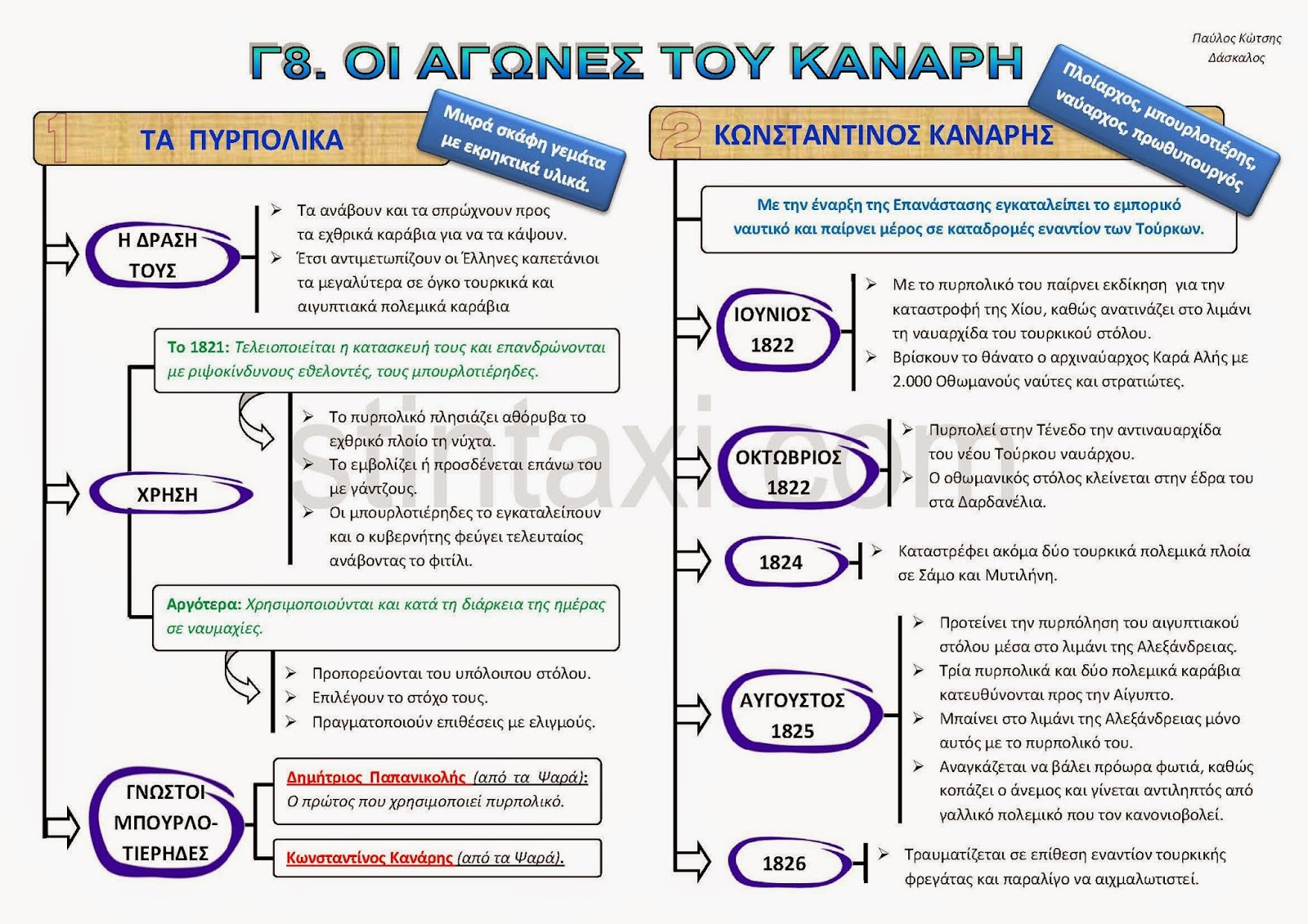 http://www.stintaxi.com/uploads/1/3/1/0/13100858/c8-agones-kanari-v2.1.pdf