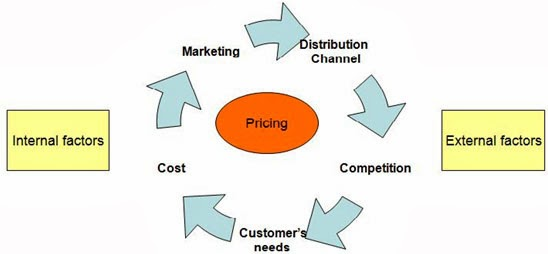 the factors affecting pricing decision Pricing pricing free 7 day trial  4 important factors that influence consumer behaviour  the consumer is the decision maker here in the economic system.