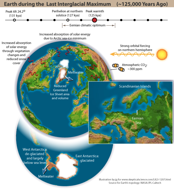 Earth during the Last Interglacial Maximum
