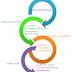 P-88 La teoría de la evolución de Darwin llegó a ser considerada el gran principio unificador de ...