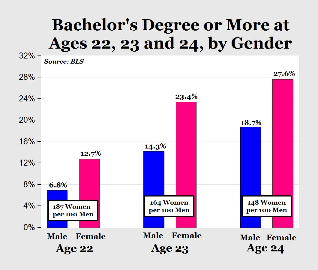 huge gender gap persists in college degrees do we need white huge gender gap persists in college degrees do we need white house council on boys and men