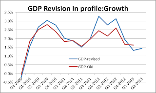 GDP revised