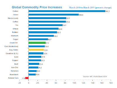 Commodity Increases