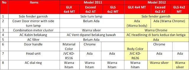 Perubahan spesifikasi Mitsubishi Pajero Sport GLX, Exceed dan GLX