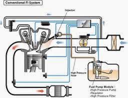 kerusakan-sistem-mesin-injeksi