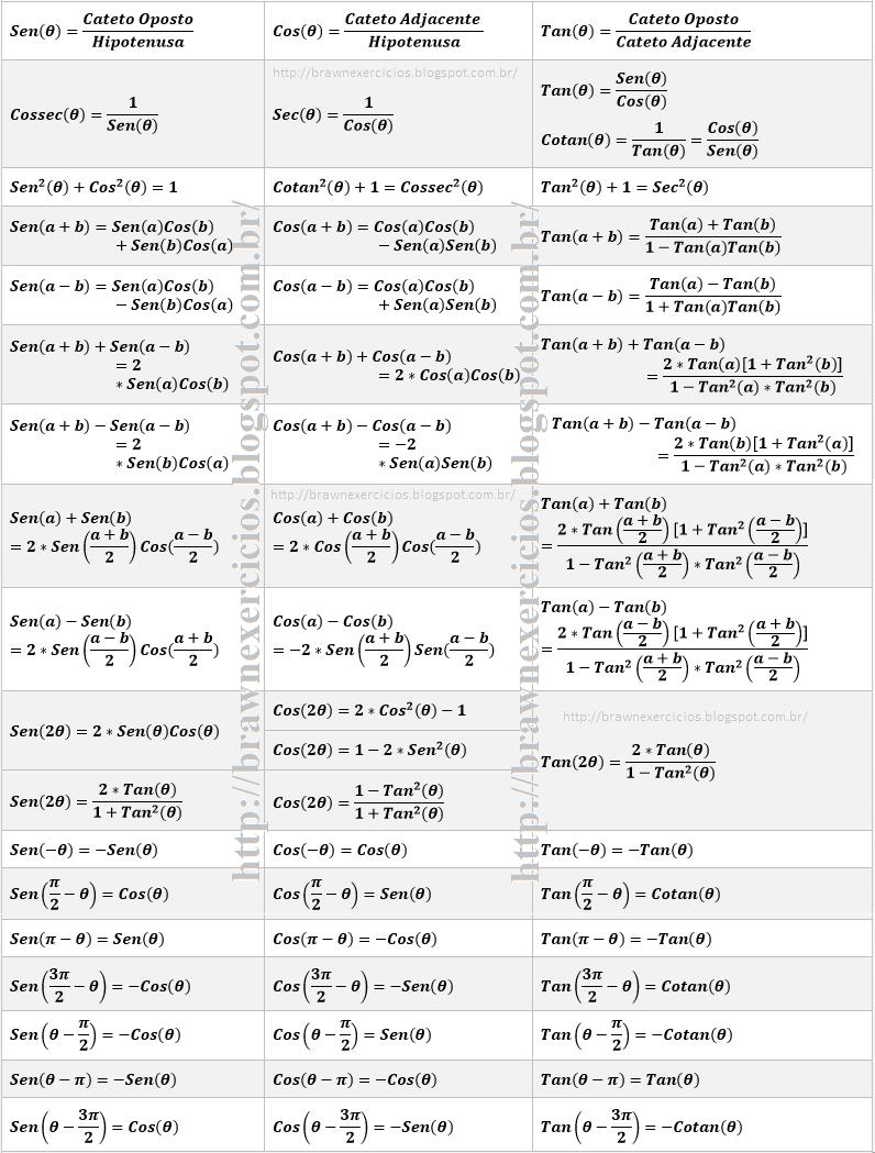 Relações trigonométricas