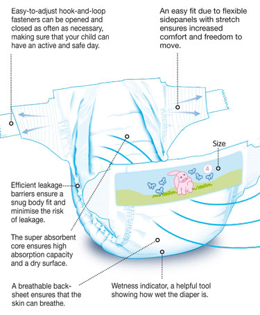 Life cycle analysis disposable to cloth diapers