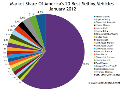 U.S. best selling vehicles market share chart January 2012
