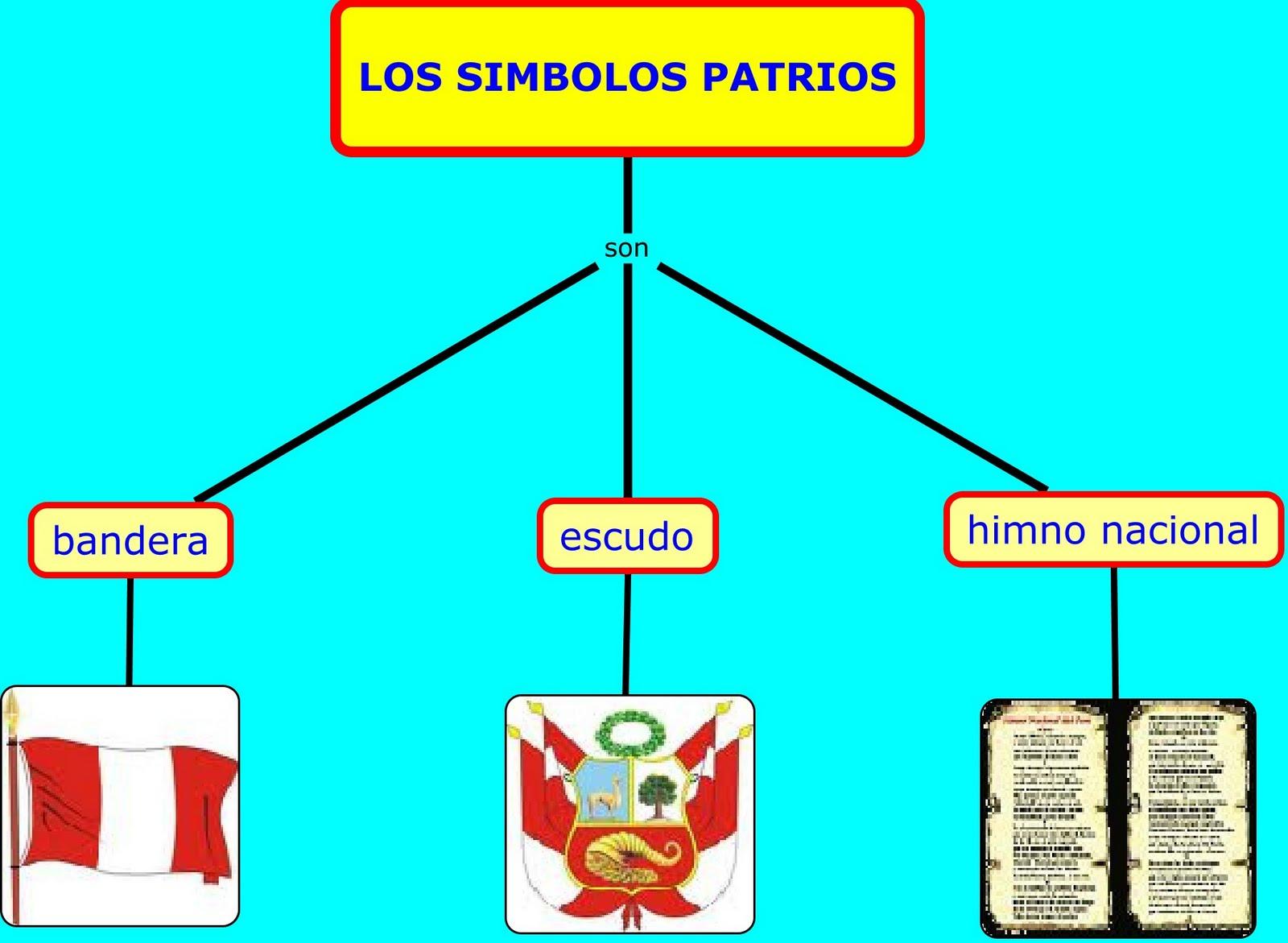 Los Simbolos Patrios O Simbolos Nacionales Son Aquellos Simbolos Que