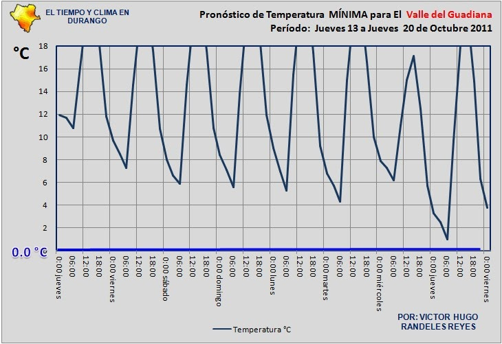 El tiempo y clima en durango probables heladas el prox jueves 20 en los valles de durango - El tiempo en el valles oriental ...