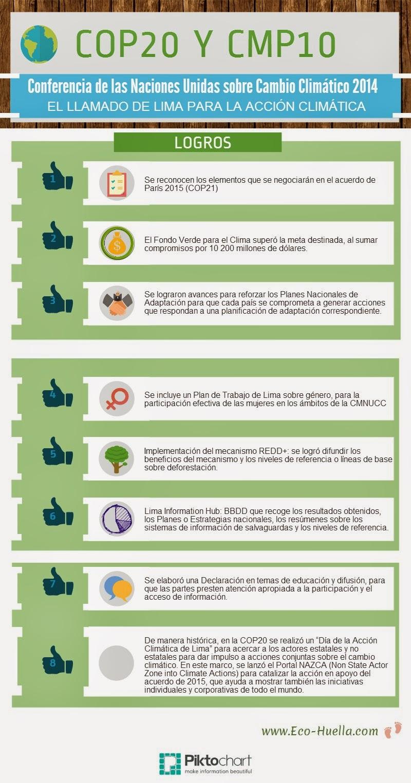 Infografía Logros COP20 y CMP10