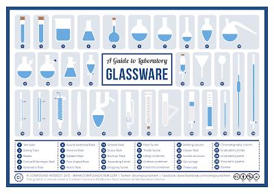peralatan gelas kimia