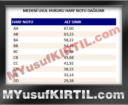 Anadolu Üniversitesi Açıköğretim Fakültesi Medeni Usul Hukuku Dersi Harf Notu Dağılımı ( 2015 yılı )