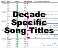 Decade specific song titles image