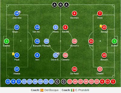 LineUps Spain vs Italy Final EURO 2012