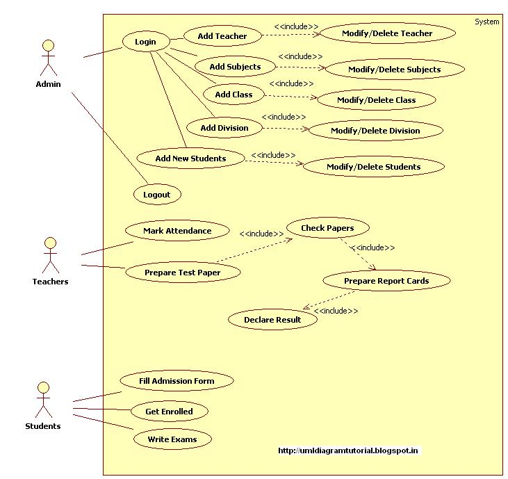 Unified modeling language school management system use case diagram school management system use case diagram ccuart Image collections