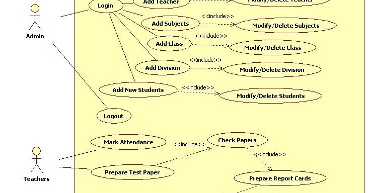 Unified Modeling Language     School    Management System  Use Case    Diagram