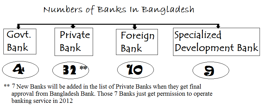 the banking system of bangladesh and There are around 60+ banks in bangladesh and most of them run online banking system so that you can get any branch banking facility there are so many hidden charges and issues which the banks never disclose aiming for a digital bangladesh, the government has now made sms banking.