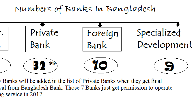 foreign exchange activities of exim bank of bangladesh ltd Exim bank plays an important role in international payments for this purpose exim bank deals in foreign exchange and maintains a foreign exchange department.