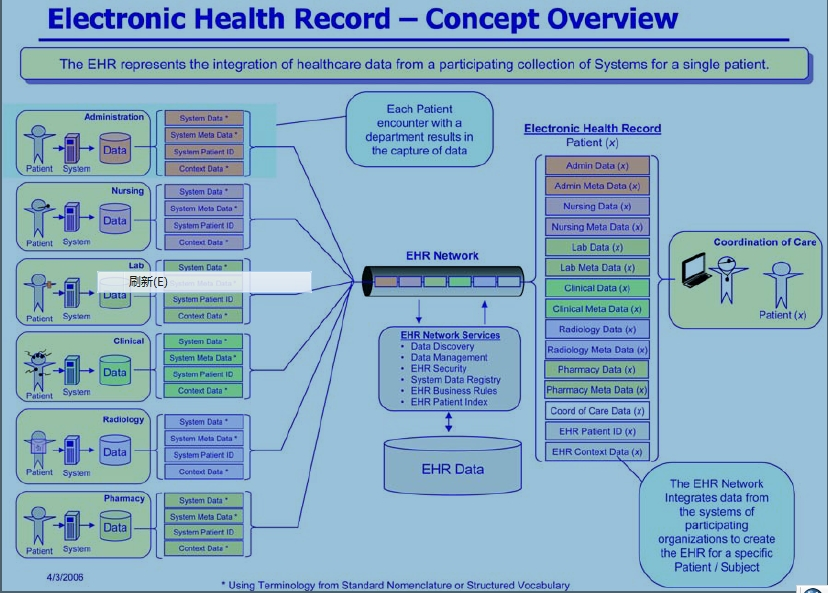 ICT on Electronic Health Record