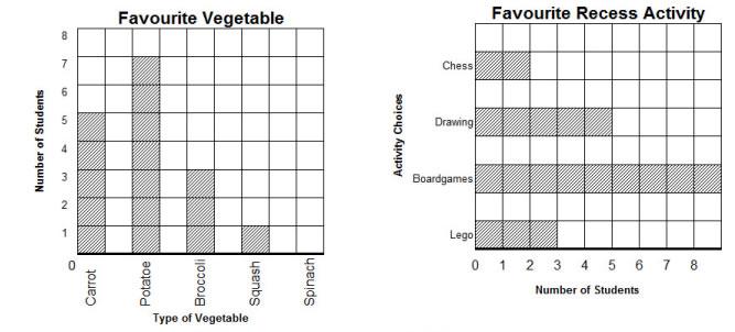 Reading Bar Graphs Worksheets 1st Grade - 1000 images about graphs ...
