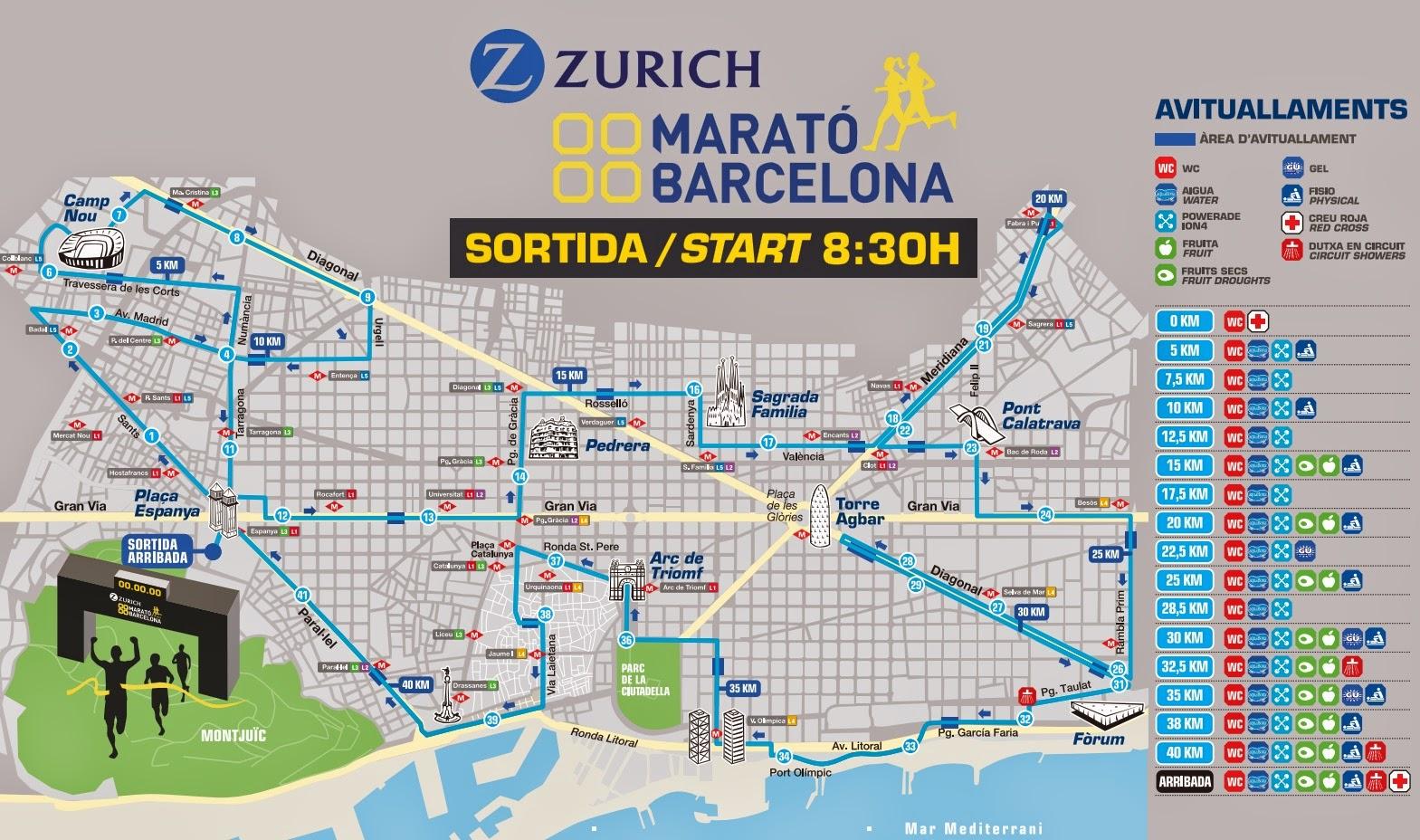 recorrido zurich marato de barcelona 2015