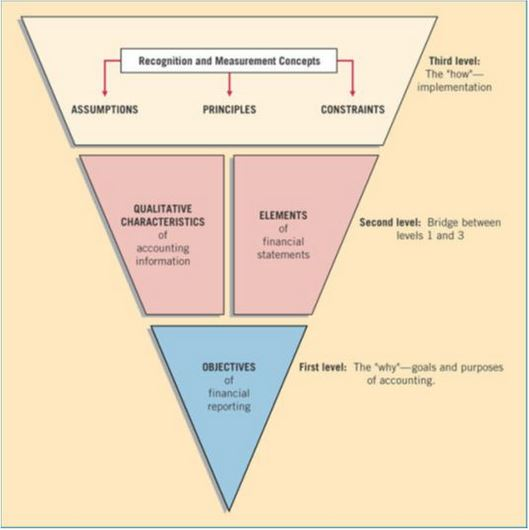 analysis of conceptual frameworks in accounting Conceptual framework: elements of financial statement—project plan  33,  accounting and financial reporting for nonexchange transactions also in   definition of the word, rather than the technical meaning used in the exposure  draft.