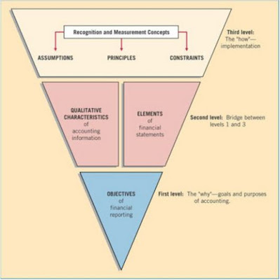 what is conceptual framework for financial reporting