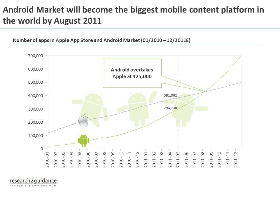 Prévisions d'évolution Android Market vs Appstore